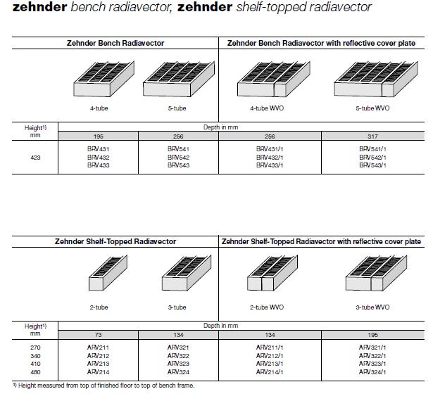 ZEHNDER Bench Radiavector