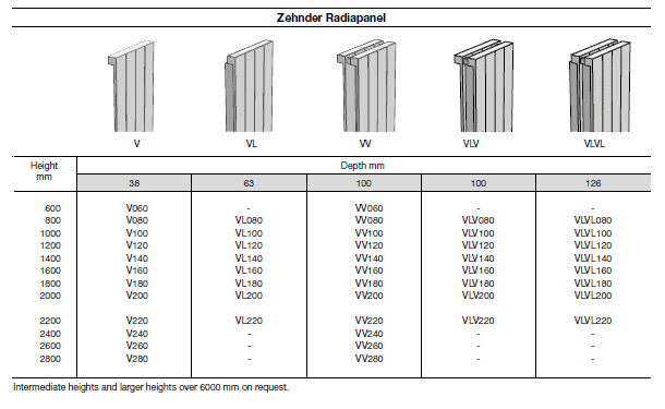ZEHNDER Radiapanel 3